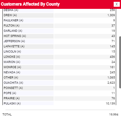 Update: Nearly 20K Entergy customers across the state without power