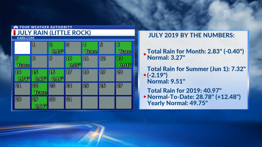 August 2019 weather wrap-up | KARK